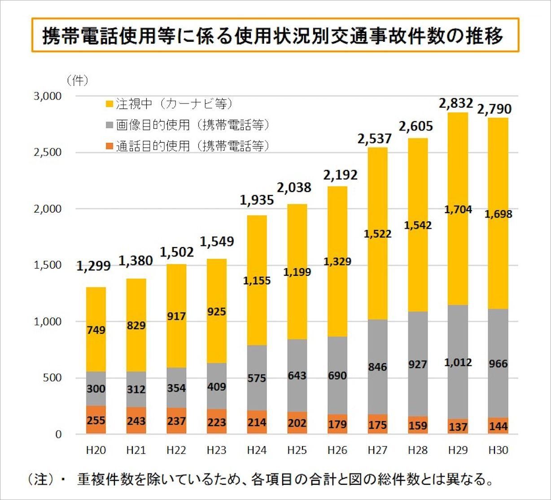 携帯電話使用等にかかわる使用状況別交通事故件数の推移