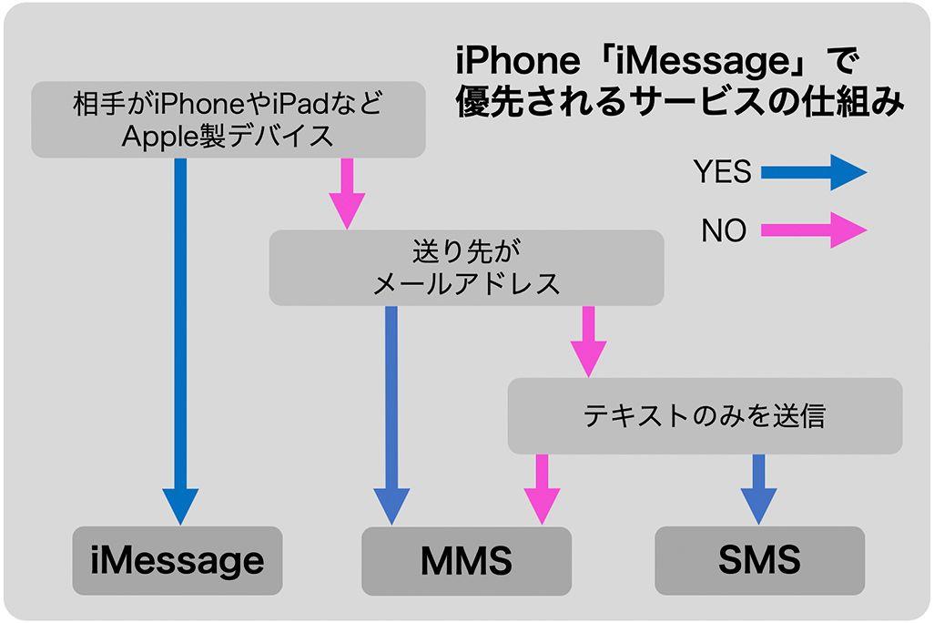 iPhoneのiMessageで優先されるサービスの仕組み