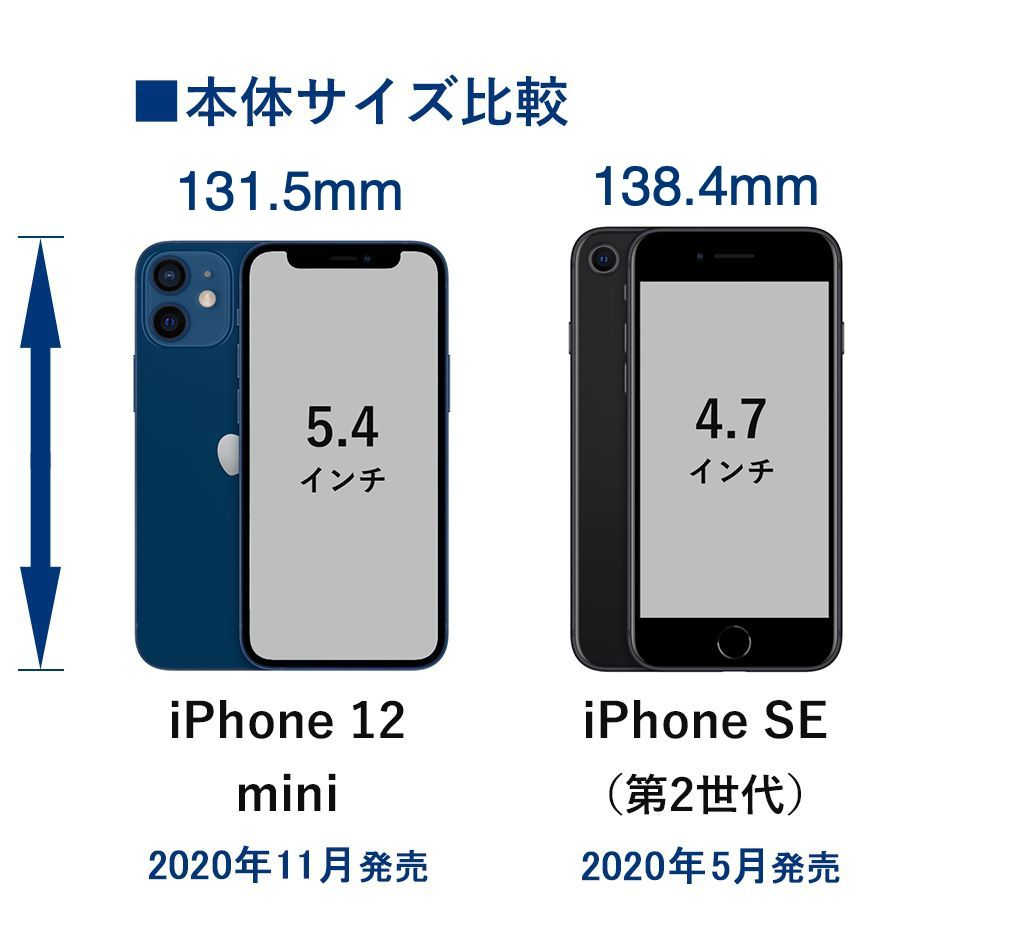 iPhone 12 miniとiPhone SE(第2世代)のサイズ比較