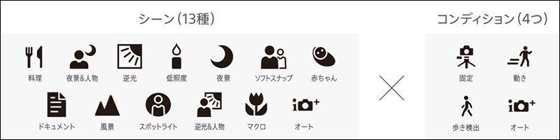 Xperia XZ3カメラ機能のシーン・コンディション一覧