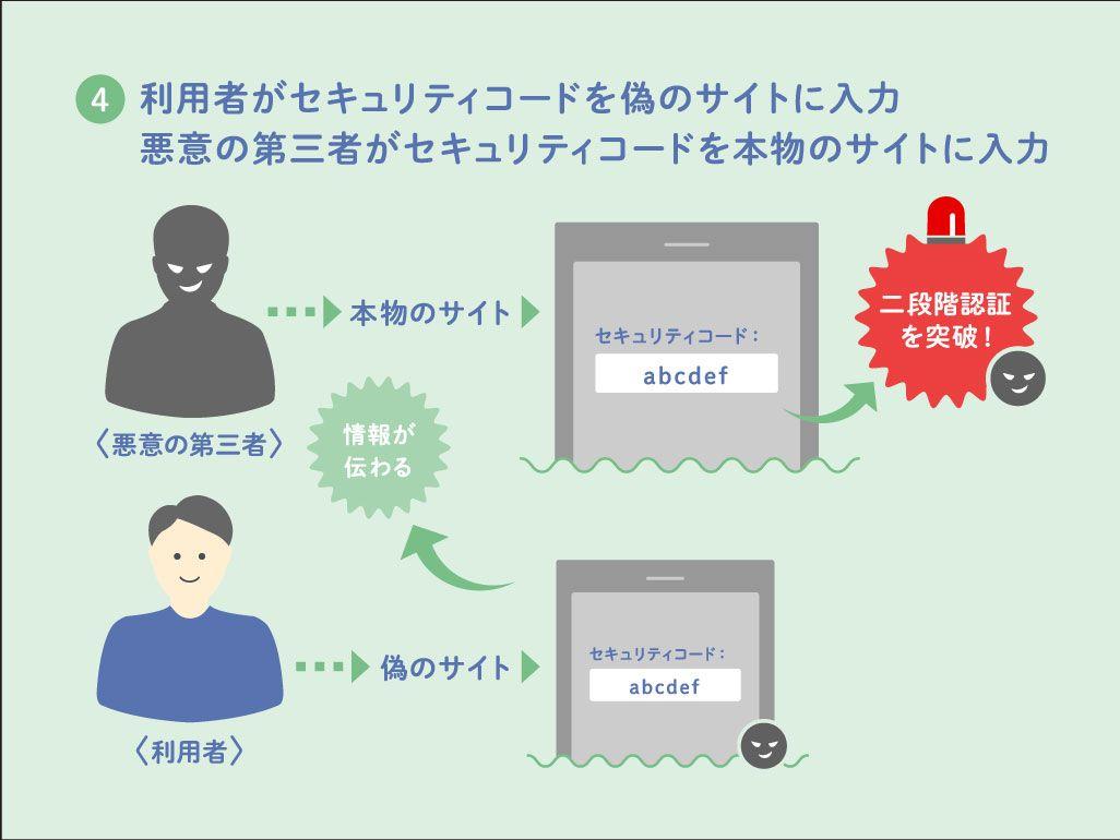 二段階認証を突破するフィッシング詐欺の手口④