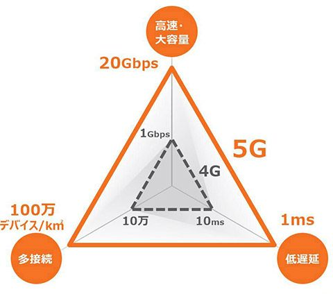 4Gと5Gを比較した図表