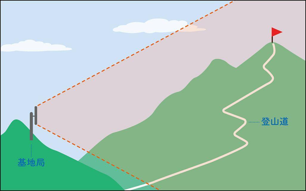 別の山に基地局を設置して、山頂と登山道に電波を飛ばす