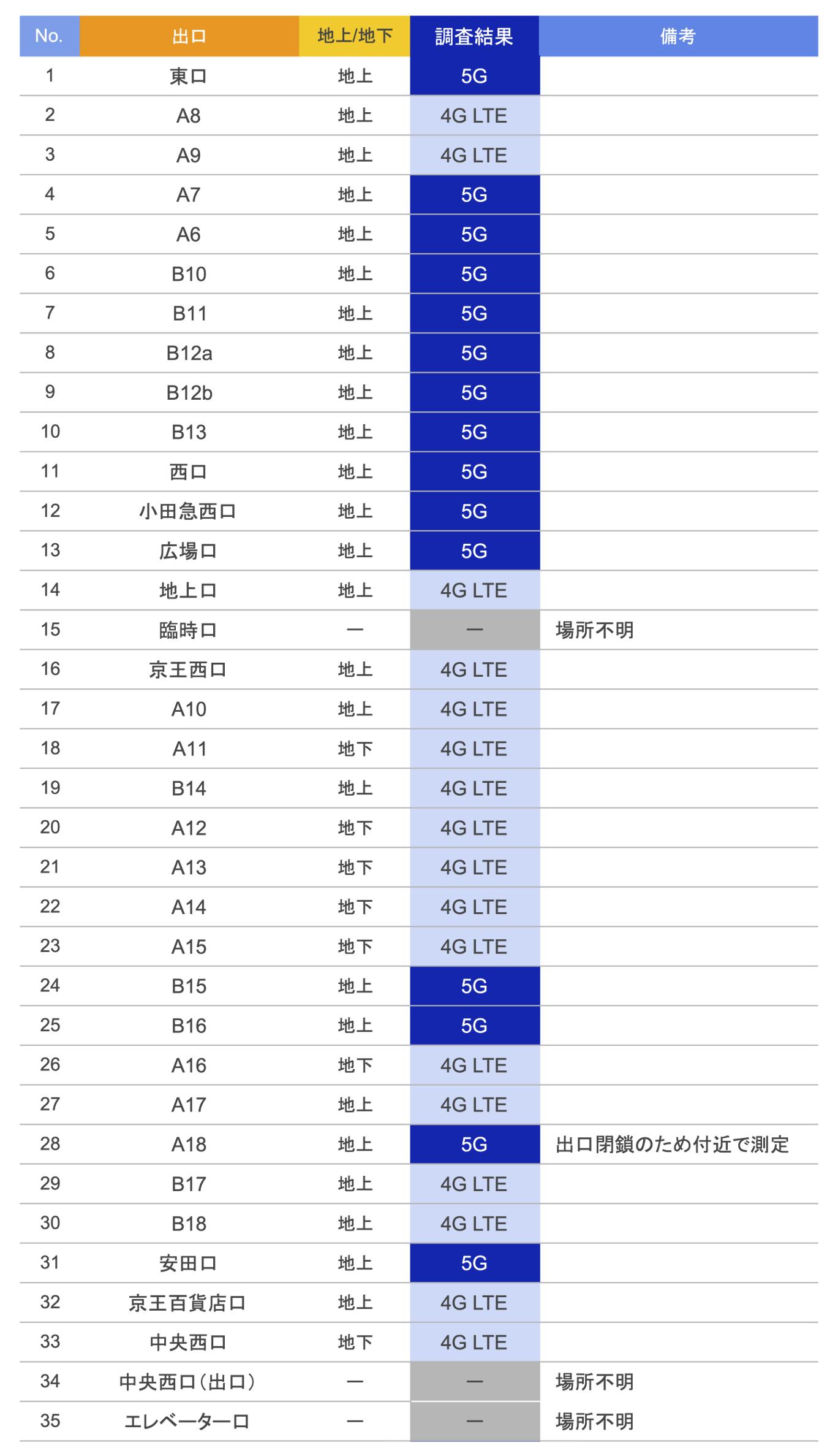 新宿駅の出口でau5Gの電波調査結果2