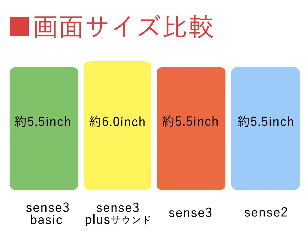 AQUOS sense3 basic、AQUOS sense3 plus サウンド、AQUOS sense3、AQUOS sense2の画面サイズ比較