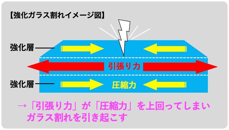スマホの強化ガラス割れイメージ図