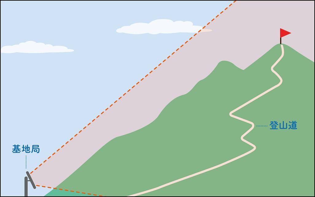 麓からアンテナを傾けて山頂と登山道電波を飛ばす