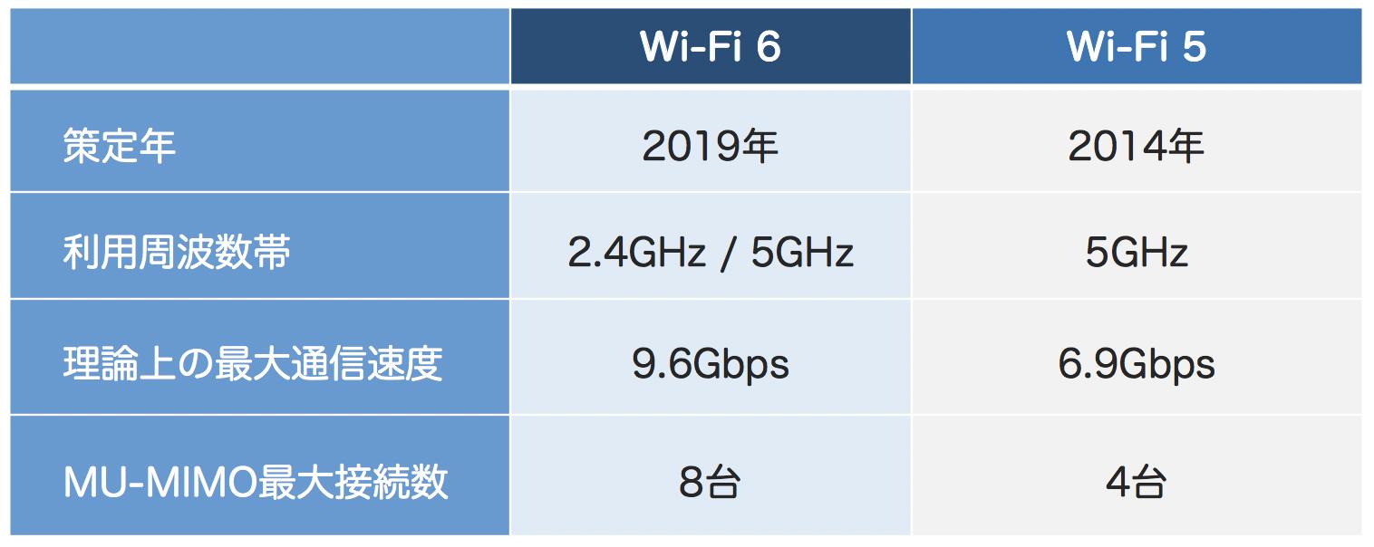 Wi-Fi 6、Wi-Fi 5の特徴を比較した表組み