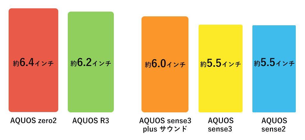 AQUOS zero2、AQUOS sense3 plus サウンド、AQUOS sense3、AQUOS R3、AQUOS sense2の画面サイズの比較表