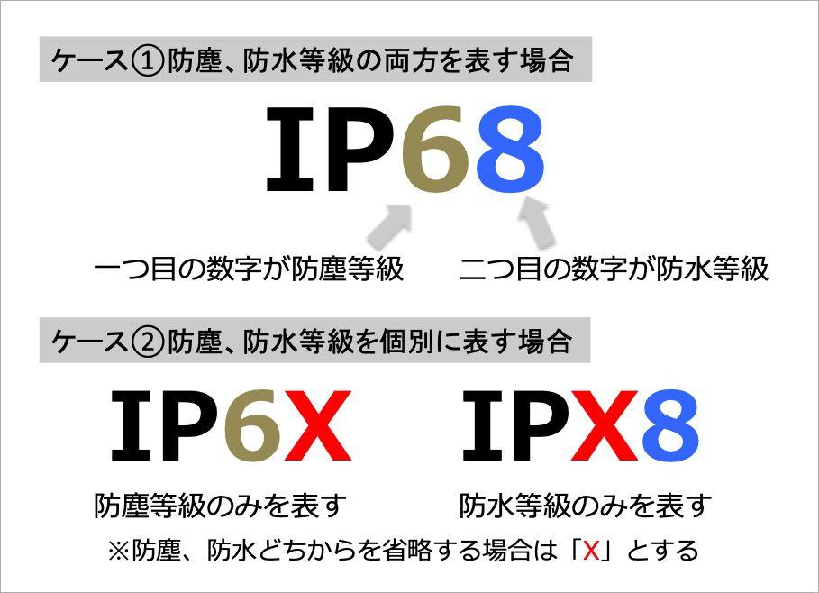 「IP」コードの表示例