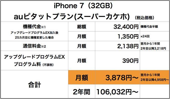 iPhone 7auピタットプラン(スーパーカケホ)