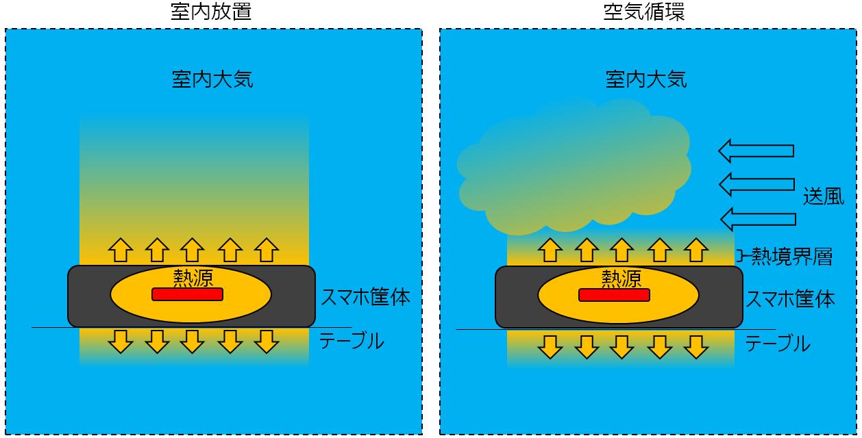 スマホの放熱のメカニズム