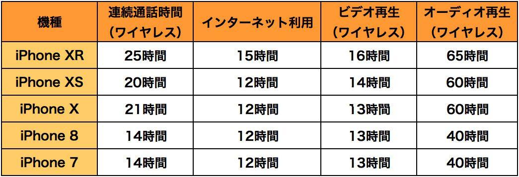 iPhone 7、iPhone 8、iPhone X、iPhone XS、iPhone XRのバッテリー性能にまつわる表
