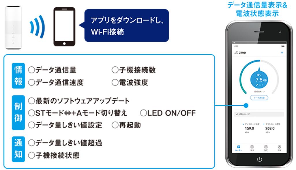 Speed Wi-Fi HOME 5G L11の専用アプリ「ZTELink JP」
