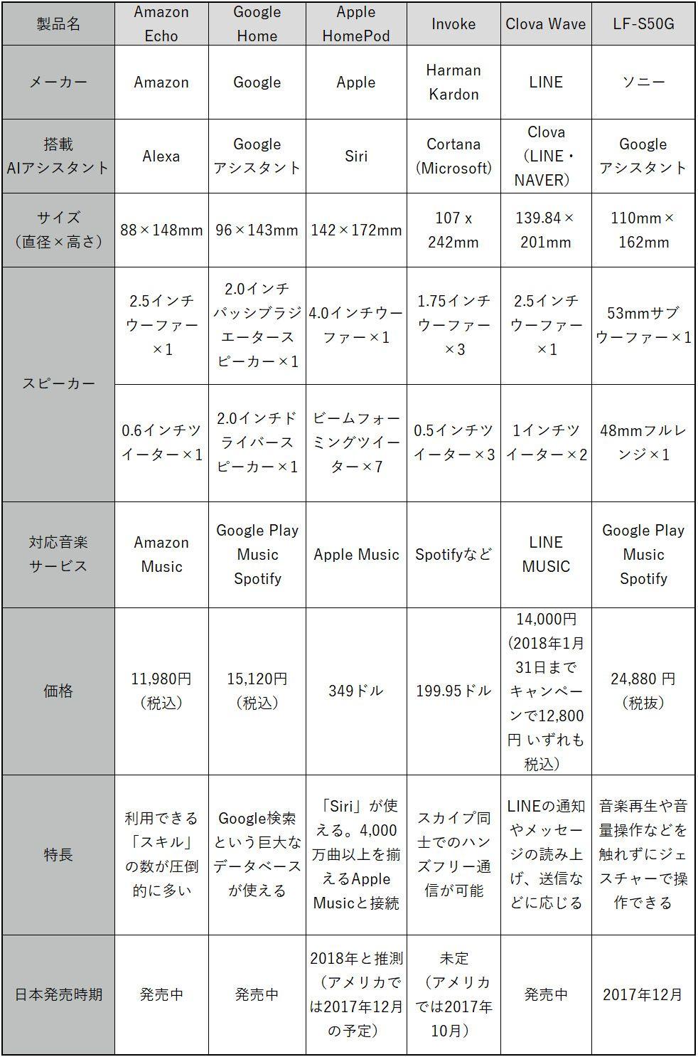 主なスマートスピーカーを項目別に整理した表