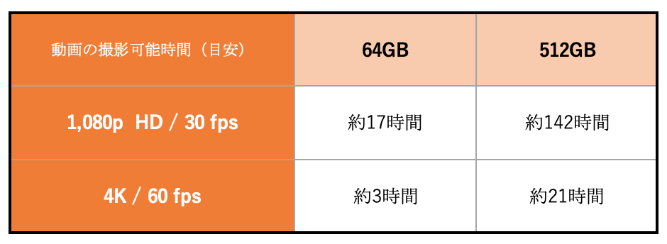 iPhoneの64GBと512GBに保存できる動画の目安