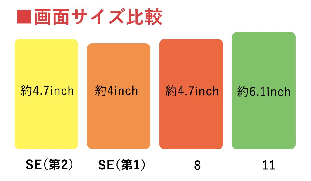 Phone SE(第2世代)/SE(第1世代)/8/11の画面サイズ比較
