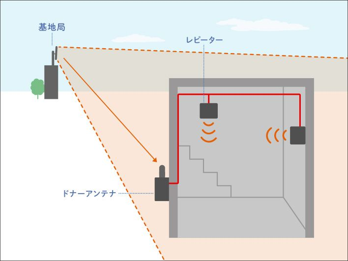 基地局からの電波をキャッチしてレピーターで増幅させる