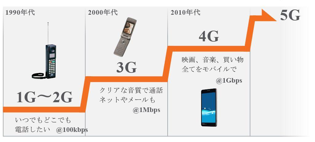 auの通信サービスの世代の変遷