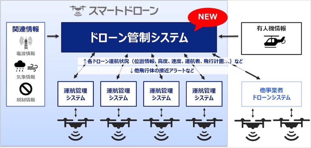 KDDIドローン管制システムのイメージ