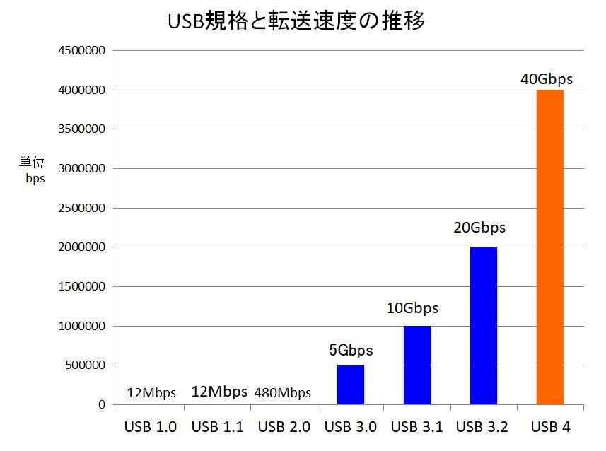 USB規格と転送速度の推移