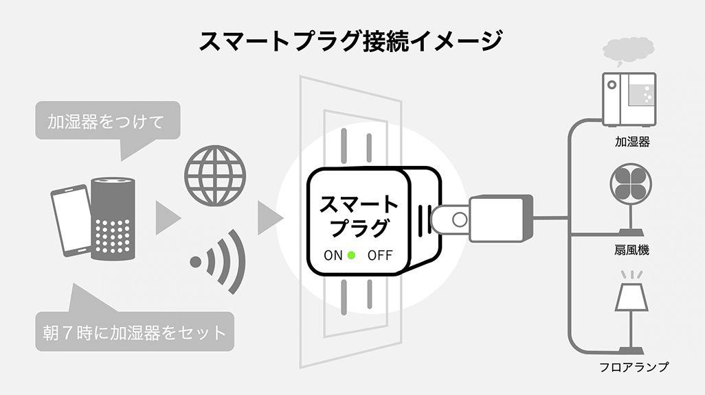 スマートプラグの接続イメージ