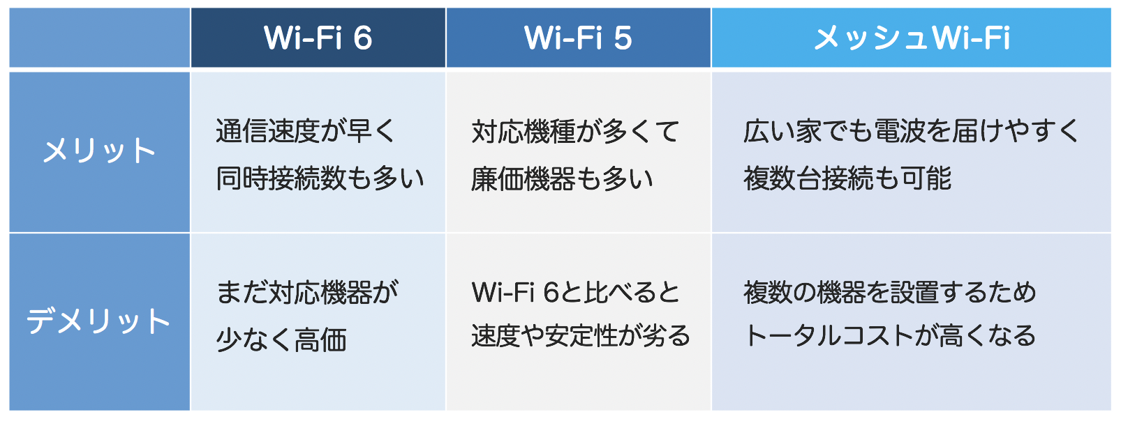 Wi-Fi 6、Wi-Fi 5、メッシュWi-Fiのメリット・デメリット