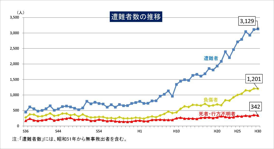 山岳遭難者数の推移(警察庁発表)