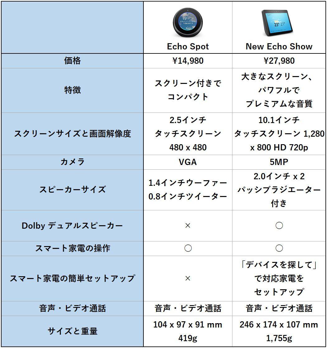 Amazon Echoシリーズ 画面ありタイプ 比較表