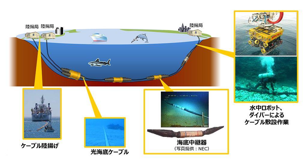 光海底ケーブルのイメージイラスト