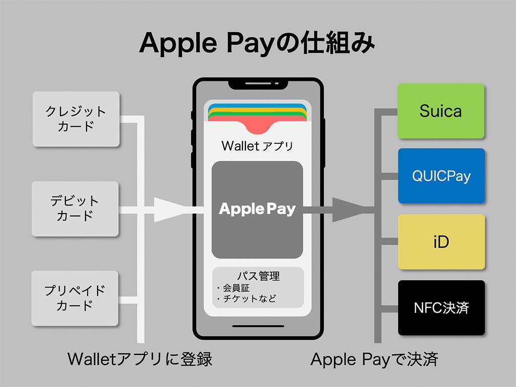 Apple Payの仕組み