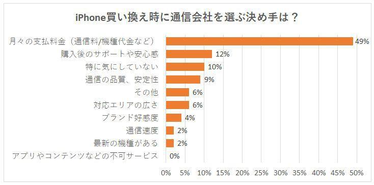 グラフ、通信会社を選ぶ基準