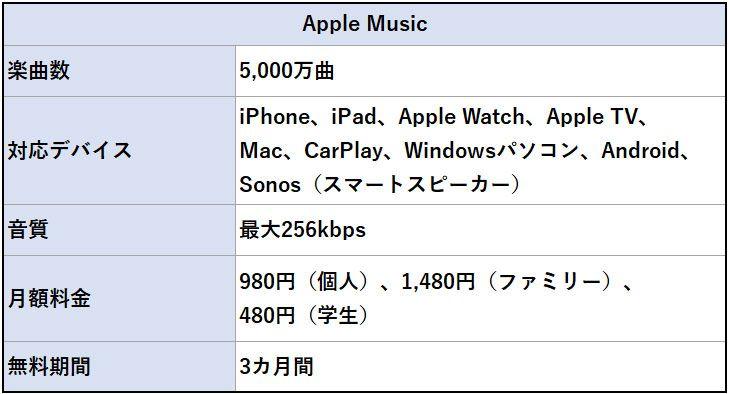 Apple Musicの概要