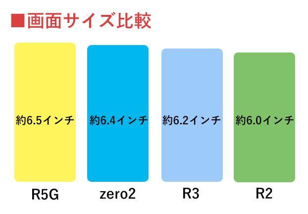 AQUOS画面サイズ比較表