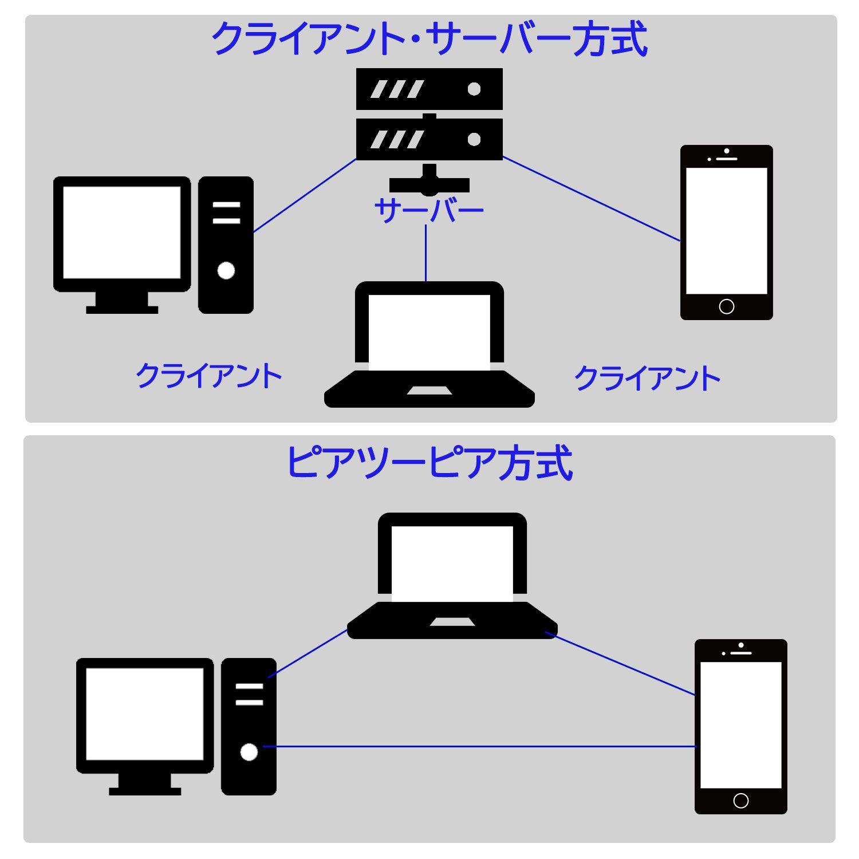 クライアント・サーバー方式とピアツーピア方式の違い