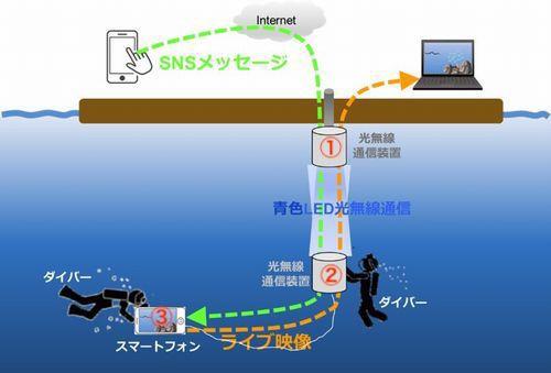 青色LED光通信の図解