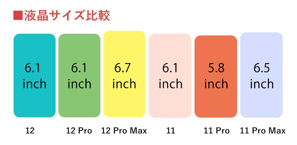 iPhone 12,iPhone 11液晶サイズ比較