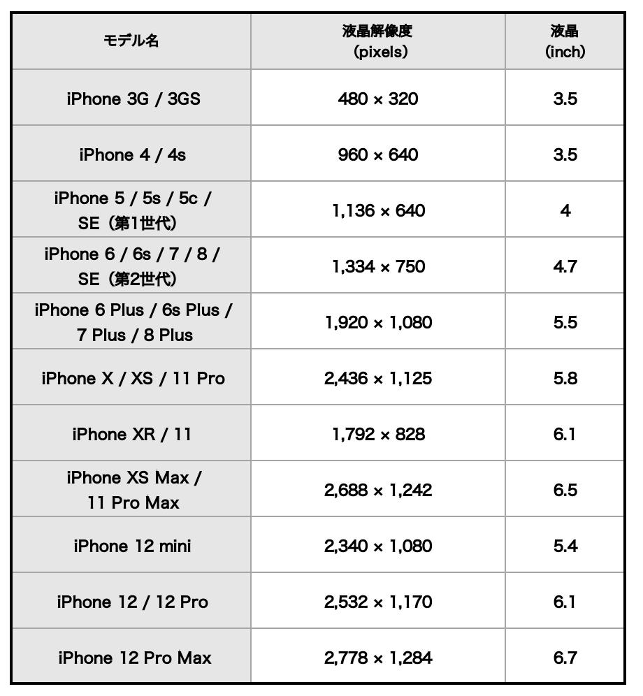 iPhoneのディスプレイの進化