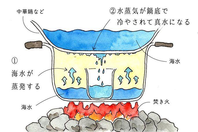 海水を蒸留する手段