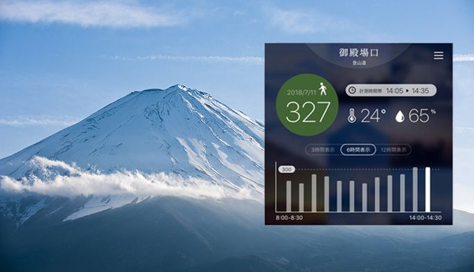富士山の混雑度や気温を見える化。「ミエル フジトザン」がレジャーの未来を変える
