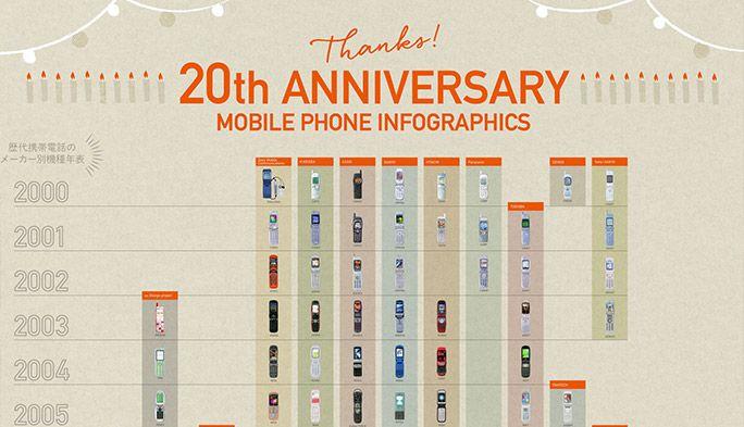 【au20周年】『歴代機種』と『ライフスタイル』の変遷を俯瞰できるインフォグラフィック